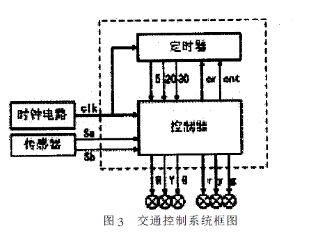如何使用FPGA CPLD 和VHDL语言设计一个交通灯控制系统