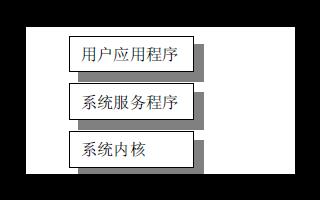 linux的内核及其内核源码分析的资料概述