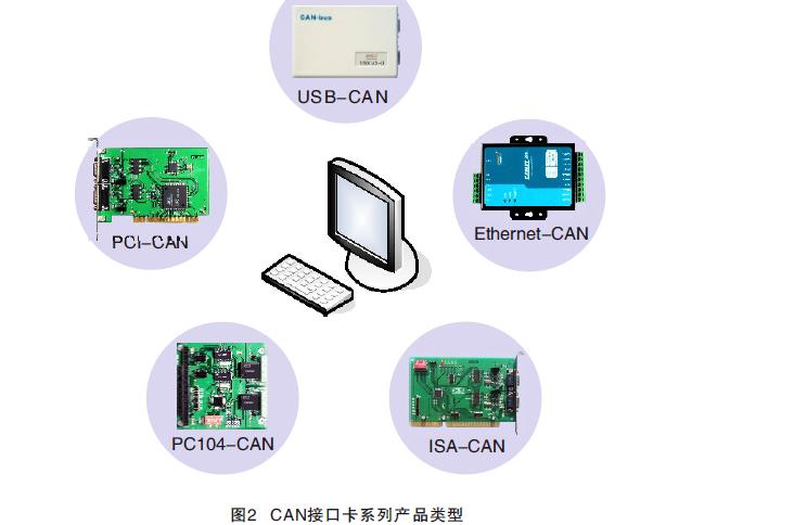 CAN计算机接口卡系列产品选型指南详细资料免费下载