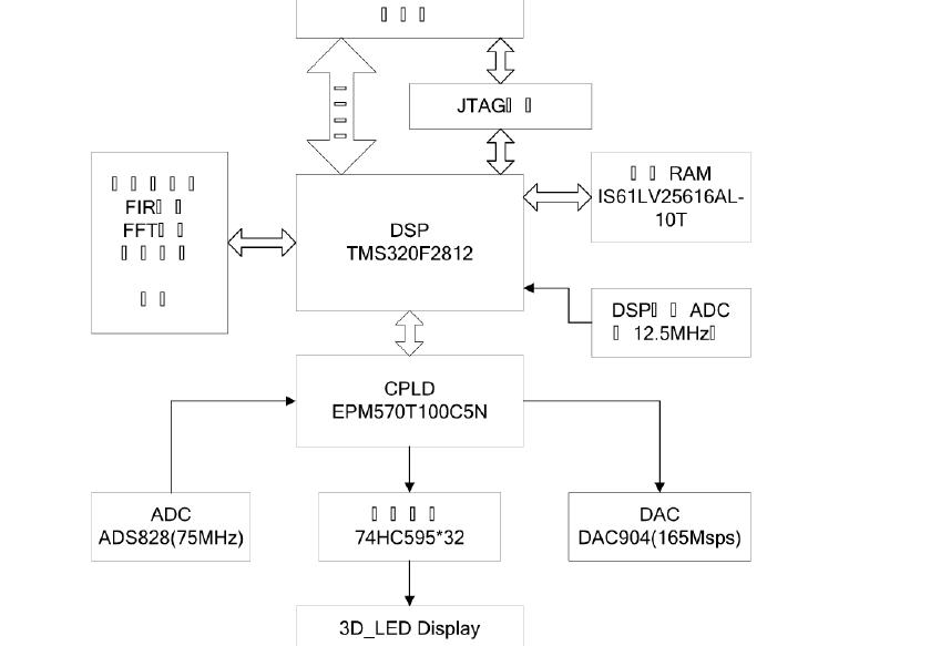如何使用DSP进行LED三维显示器的设计