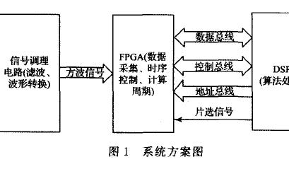 如何使用DSP和FPGA的进行飞机轮速测量系统的设计资料概述
