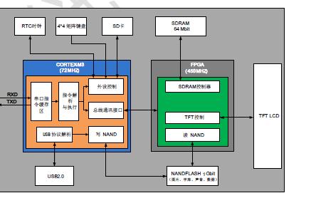 基本型组态工业串口屏数据手册资料免费下载