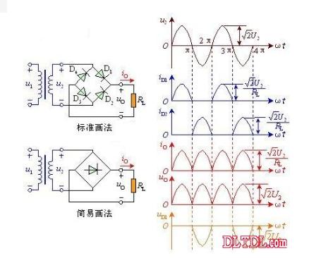 单相全波桥式整流器电路的工作原理    由图可看出,电路中采用四个二极管,互相接成桥式结构。利用二极管的电流导向作用,在交流输入电压U2的正半周内,二极管D1、D3导通,D2、D4截止,在负载RL上得到上正下负的输出电压;在负半周内,正好相反,D1、D3截止,D2、D4导通,流过负载RL的电流方向与正半周一致。因此,利用变压器的一个副边绕组和四个二极管,使得在交流电源的正、负半周内,整流电路的负载上都有方向不变的脉动直流电压和电流。桥式整流的名称只是说明电路连接方法是桥式的接法,桥式整流二极管:大家常用的一般是由4只单个二极管封装在一起的元件,取名桥式整流二极管,整流桥或全桥二极管。