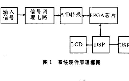 如何使用FPGA和DSP进行高速数据采集系统设计