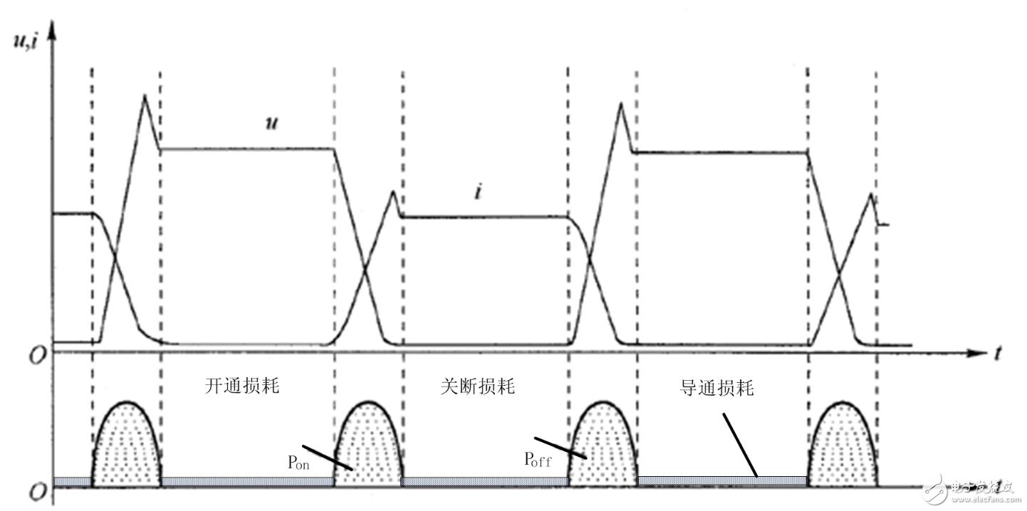 从器件的结温角度分析产品的可靠性