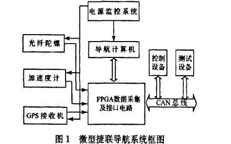 如何使用FPGA和DSP进行微小型捷联惯导系统的设计