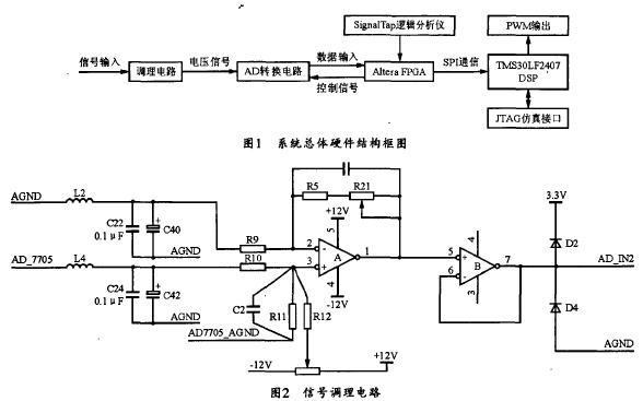 如何使用FPGA和DSP进行高精度数字电源数据采集系统设计的资料概述