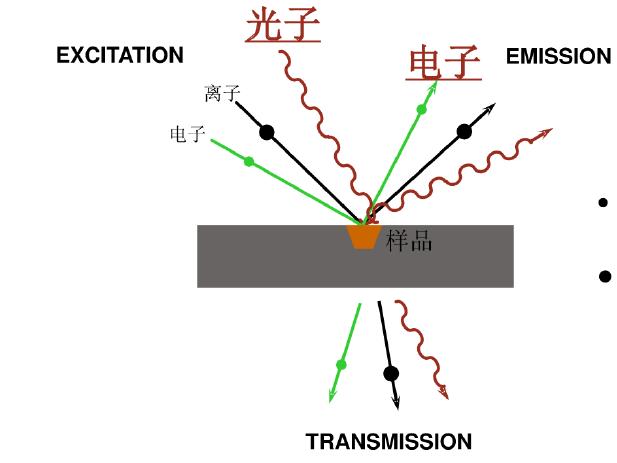 X射线光电子能谱分析技术XPS的详细教程免费下载
