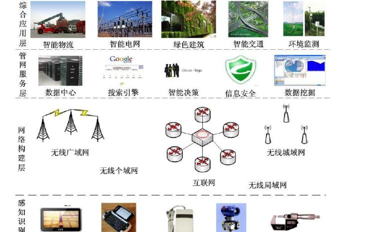 物联网核心技术和主要特点的介绍和如何利用物联网进行工业远程控制