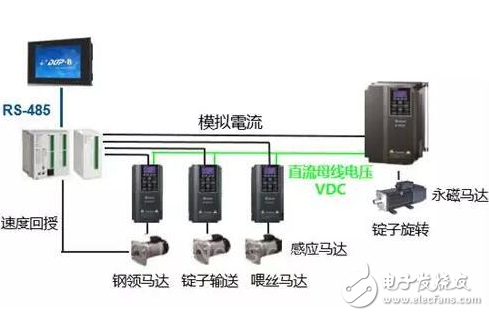 台达泛用型矢量控制变频器C2000系列 精准控制依需而动