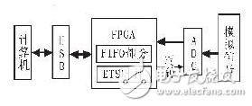 基于FPGA采样技术的等效时间采样原理剖析