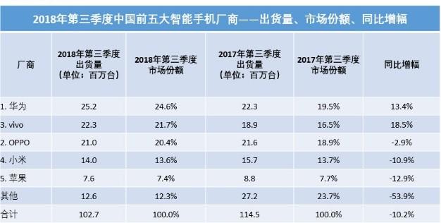 中国智能手机市场排名显示华为继续赢得国内智能手机...