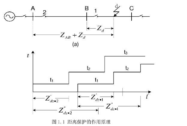 高压输电线路距离保护和接地距离保护的整定计算资料概述