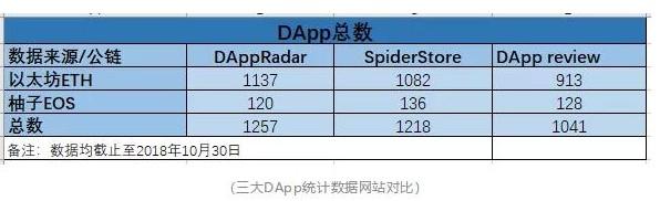 区块链DApp行业布局的整体情况分析