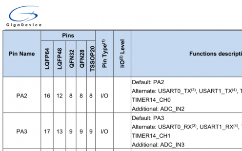 GD32330C-START开发板试用体验:+ 串口USART收发数据