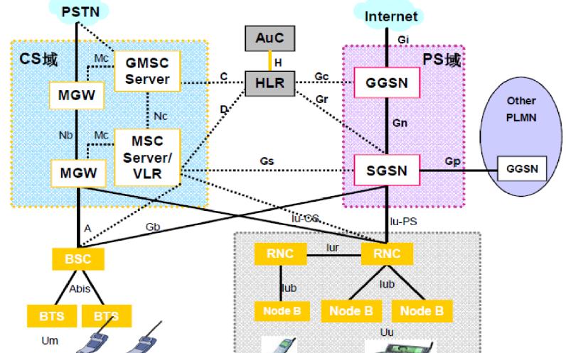 TD-SCDMA无线通信long88.vip龙8国际的演变进程与其他long88.vip龙8国际比较和系统结构介绍