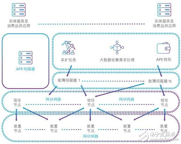 基于区块链技术的分派量证明共识IOTW介绍