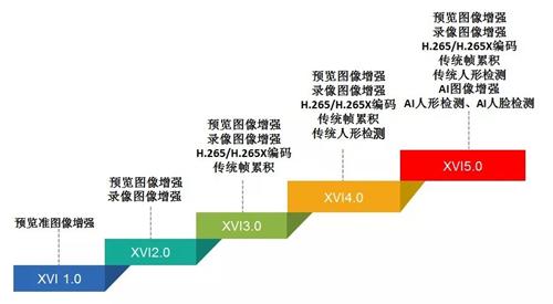 安防产业XVI999re5这里只有精品进入5.0时代,高端智能AI能力傲视群雄