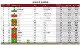 普华永道思略特发布第14期全球创新1000强报告
