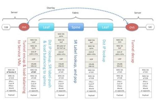 ICT融合的大趋势下电信运营商积极拥抱开源开放的...