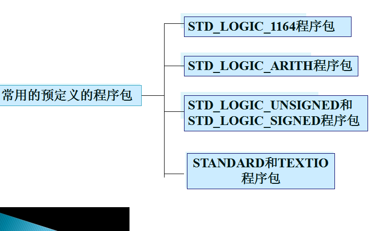 EDA教程之VHDL语法补充说明详细资料说明