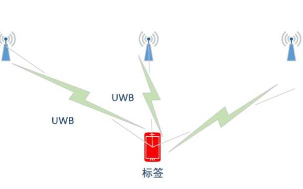 使用UWB的高精度定位的四个案例分析