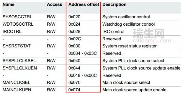 基于ARM单片机中的部分寄存器地址为什么会相差4
