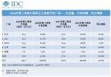 华为称霸中国市场 苹果逐渐下滑