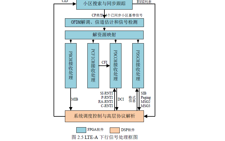如何使用FPGA实现LTE-A系统的物理下行链路