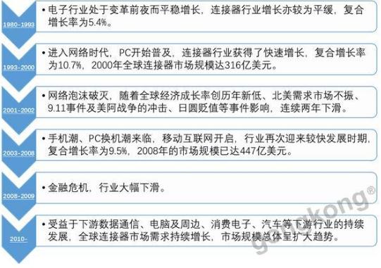 随着中国高端连接器企业的迅速崛起 全球连接器格局...