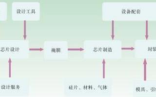 美国芯片对中国的影响是没有美国技术华为手机造不出来?