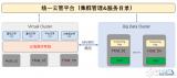 浪潮云海OS大数据整合升级,发挥云计算与大数据融合优势