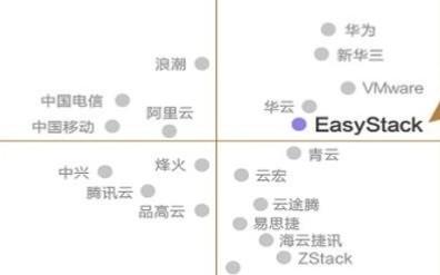 2018中国私有云市场竞争现状,EasyStack品牌竞争力位列领导者象限