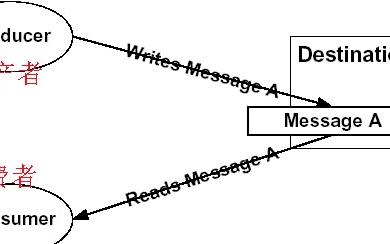 EDA事件驱动架构的特征和简介