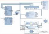 基于Vivado HLS的计算机视觉开发