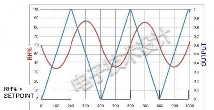 基于使用Bang-Bang传感器和纯积分反馈引起的系统不稳定说明
