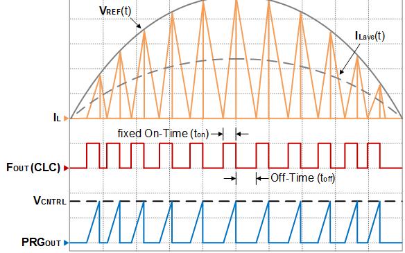 如何使用可编程斜坡发生器外设创建参考信号和时序源