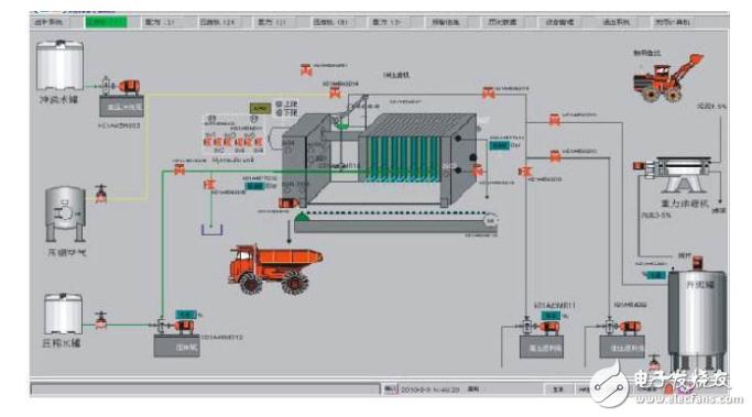 关于火电厂当中PLC的输煤控制系统设计方案