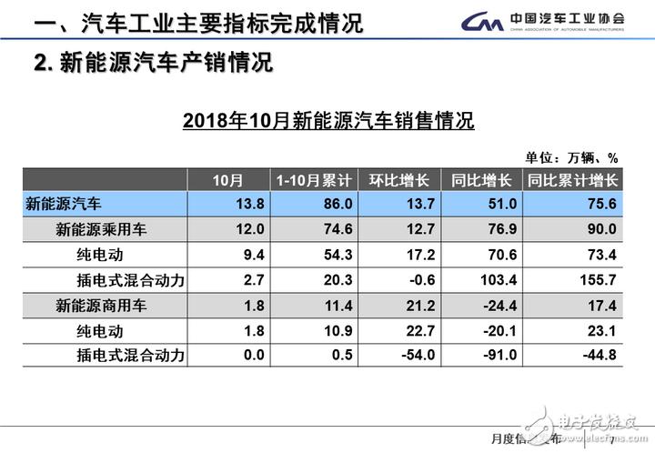 10月新能源汽车销量同比增长51%,离100万辆的目标还有多远