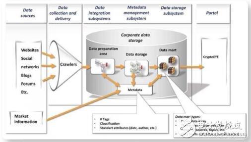 区块链数字金融解决方案Zichain解析