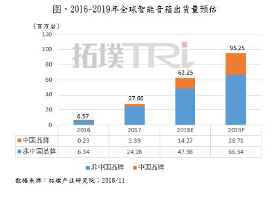 2019年中国市场汰弱留强 智能音箱进入成长期