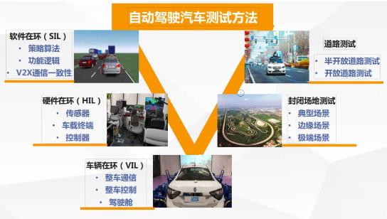 自动驾驶与车路协同测试还要面临以下四大挑战