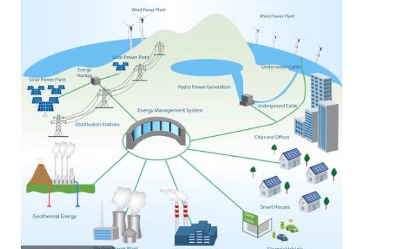 智能电网对我们的生活和环境有什么作用