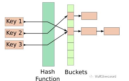 Hashtable的内部结构是怎么样的如何重新发明哈希表Hashtable