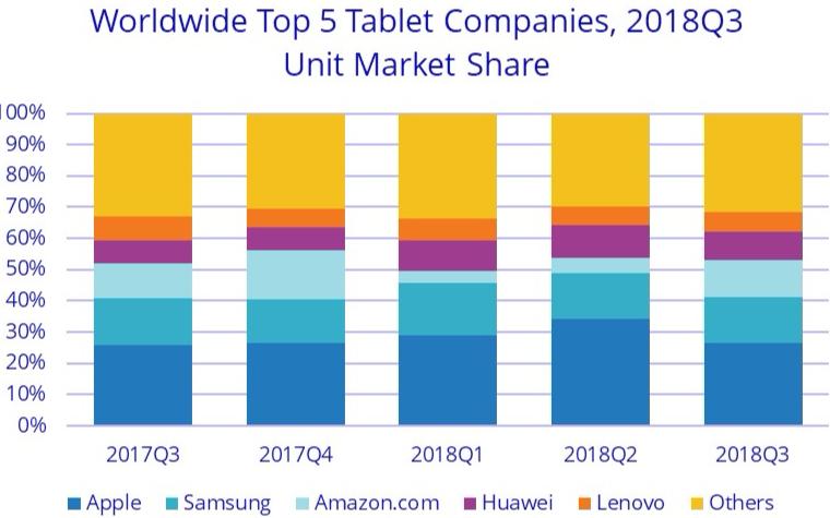 平板电脑市场第三季度小幅下跌8.6%