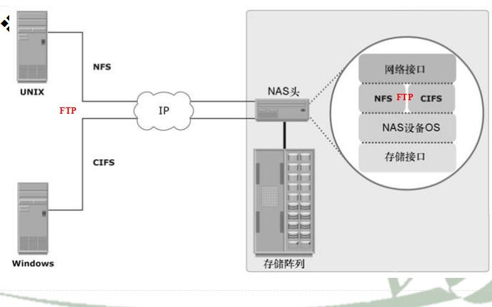 信息存储与管理教程之网络连接存储的详细资料概述