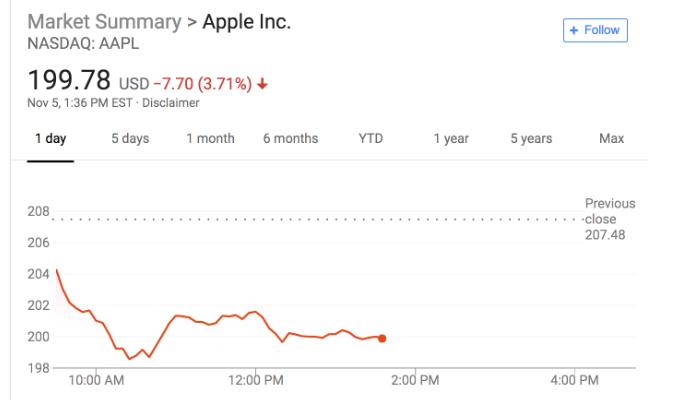 苹果遭起诉 接着苹果再遭华尔街降级