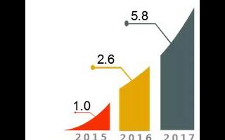 一文汇总2017-2018人工智能产业人才发展报告