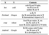词对嵌入技术,可以改善现有模型在跨句推理上的表现