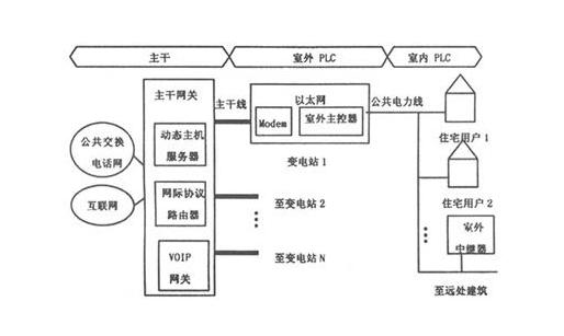 关于电力线通信自动抄表系统中的电能表捕获算法应用